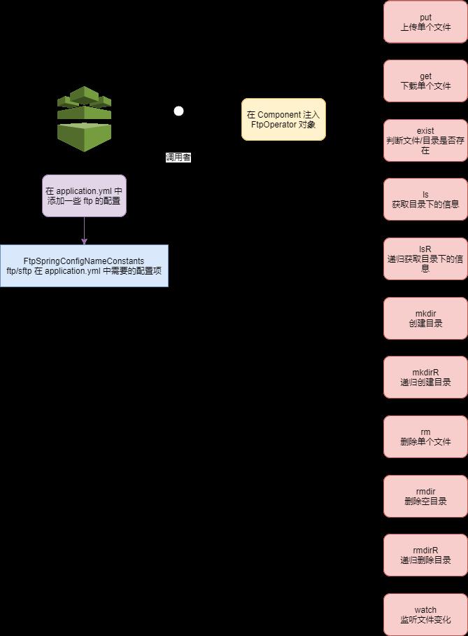 FtpOperator API 图解